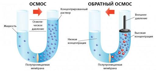 фильтры обратного осмоса
